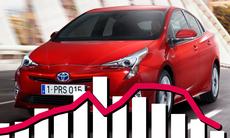 Toyota Prius säljer bra – så länge bensinpriset är högt